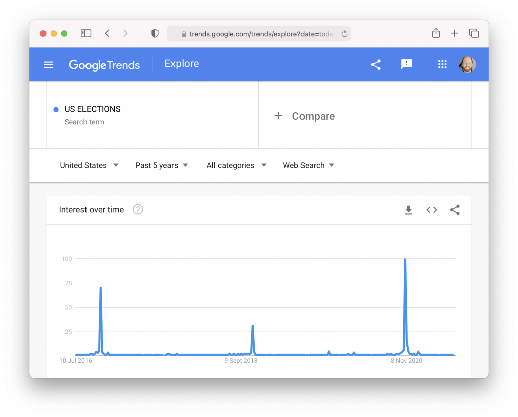 Google Trends data for the keyword ''US Elections''