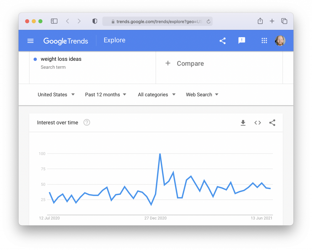 """Print screen of Google Trends graph for ''weight loss ideas"""""""